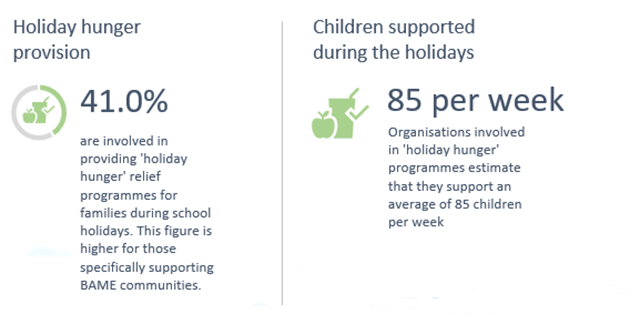 holiday hunger provision from charities