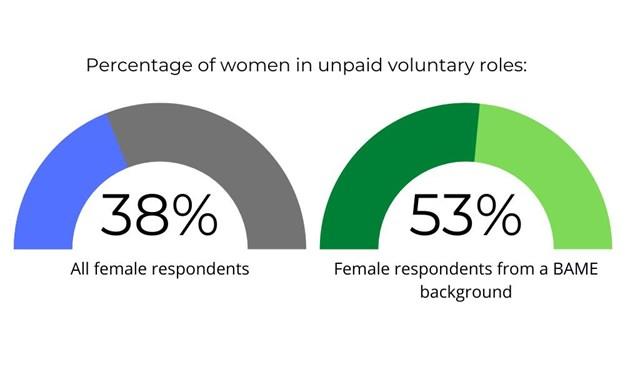 unpaid volunteers IWD2021