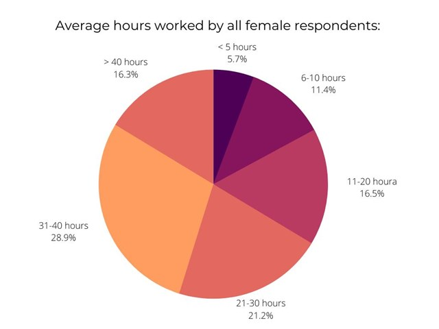 Hours worked IWD2021