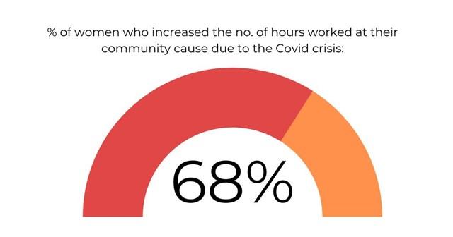covid increased hours IWD2021