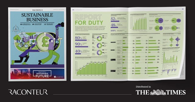 the times sustainable business report raconteur 2021