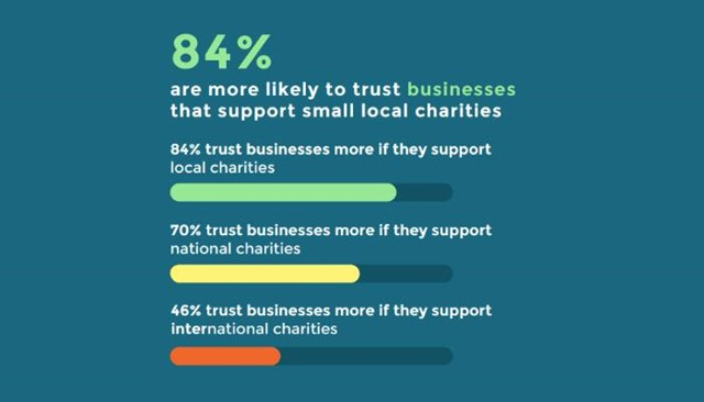 trust business local charity