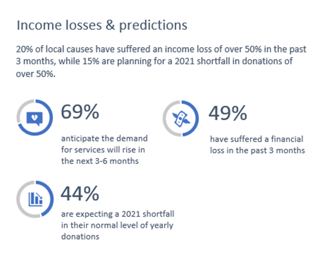 income and predictions spring 2021