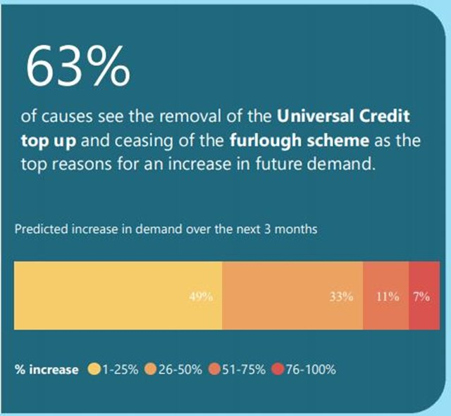 63% concerned about universal credit furlough